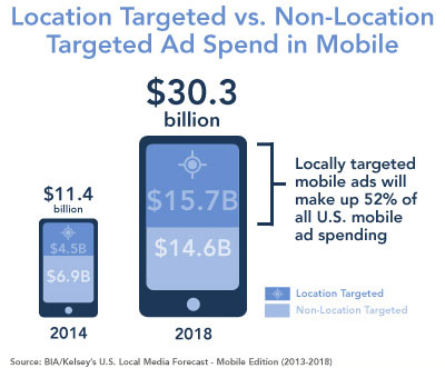 Location Targeted vs. Non-Location Targeted Ad Spend in Mobile