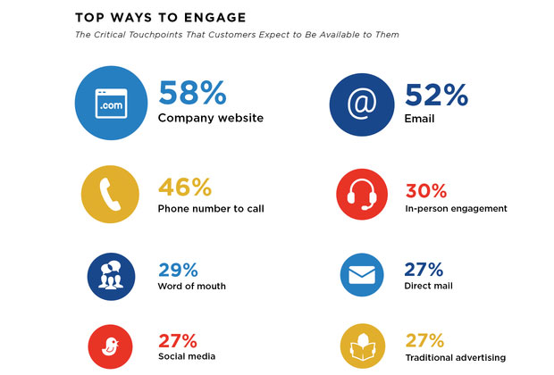top ways to engage - customer touchpoints