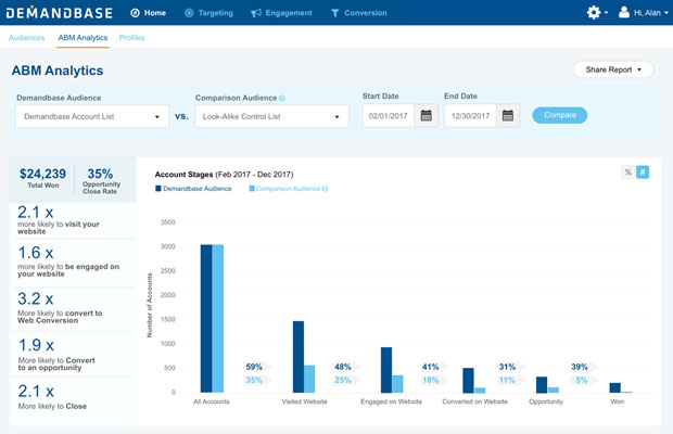 Demandbase ABM Analytics