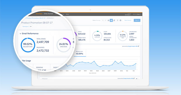 85389 620x325 Salesforce Adds Google Analytics Capabilities to Marketing Cloud