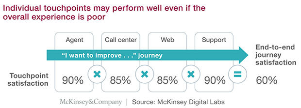 86267 620x223 Is Your CEO Committed to Delivering a Great Customer Experience?
