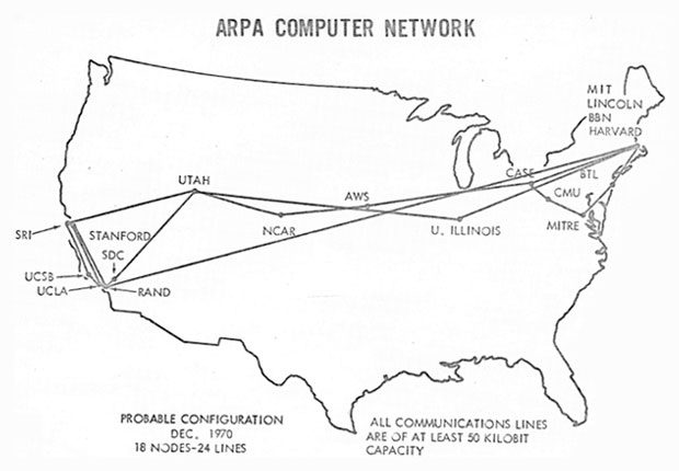 Arpa Computer Network