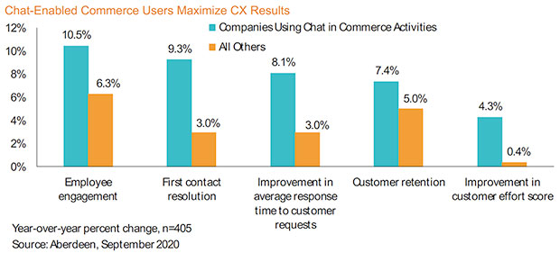 Chat-Enabled Commerce Users Maximize CX Results