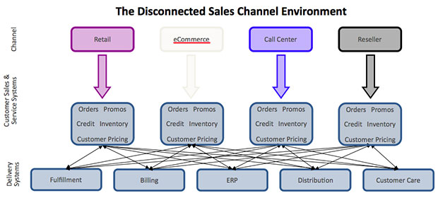 Delivering a Simpler Richer CrossChannel Customer Experience – What is Channel Sales